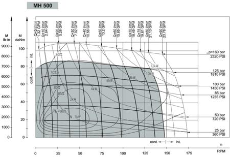 01539073 Silnik hydrauliczny orbitalny M+S Hydraulic MH500 C (objętość robocza: 502,4 cm³, maksymalna prędkość ciągła: 150 min-1 /obr/min)
