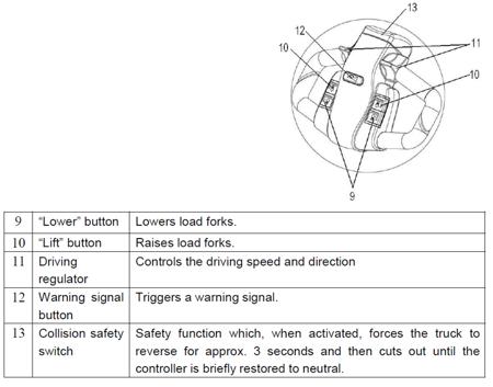 31046312 Wózek paletowy podnośnikowy elektryczny z podestem, wspomaganie ES14-3300RAS (wysokość podnoszenia: 3250mm, udźwig: 1400 kg)