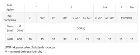 33948562 Śruba z uchem obrotowo-uchylnym PLBW 15t M48 (udźwig: 15 T, gwint: M48)